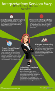 Interpretations Services Vary