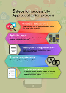 5 steps for successfully App Localization process