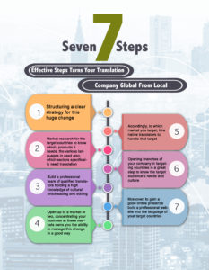 7-effective-Steps-turns-your-translation-company-global-from-local