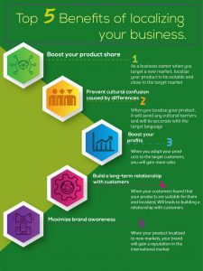 Top-5-Benefits-of-localizing-your-business-768x1024