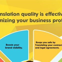 How translation quality is effective in maximizing your business profits.